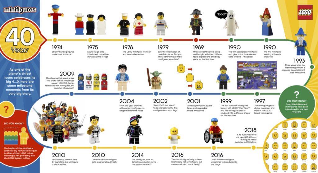 LEGO Minifigures 40 Years Infographics