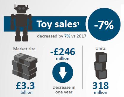 Uk Toy Sales Infographic 2018 Figures