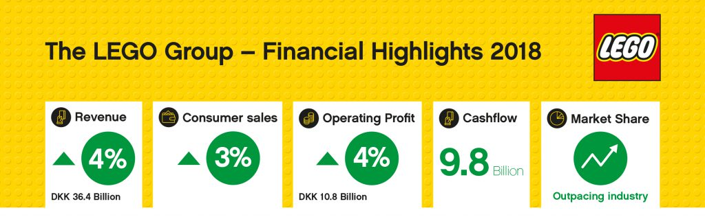 LEGO Annual Results 2018 Infographic 1 1024x316
