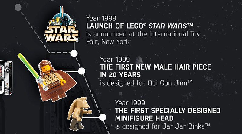 LEGO Star Wars Timeline Featured 800 445 800x445