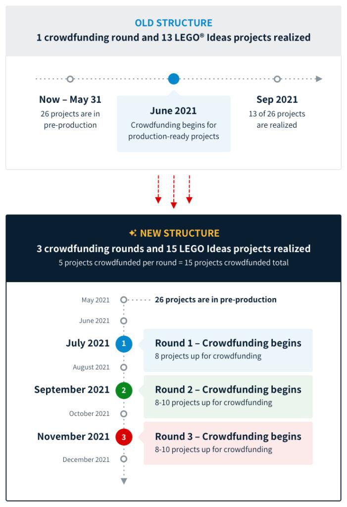 BrickLink Designer Program New Roadmap