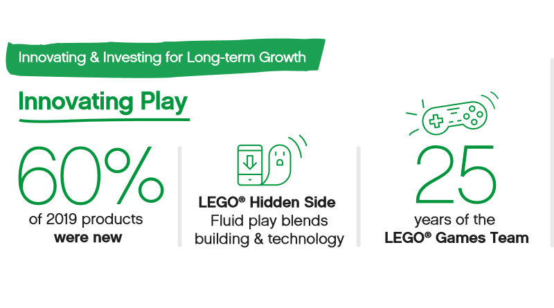 LEGO 2019 Financial Results Infographic Featured