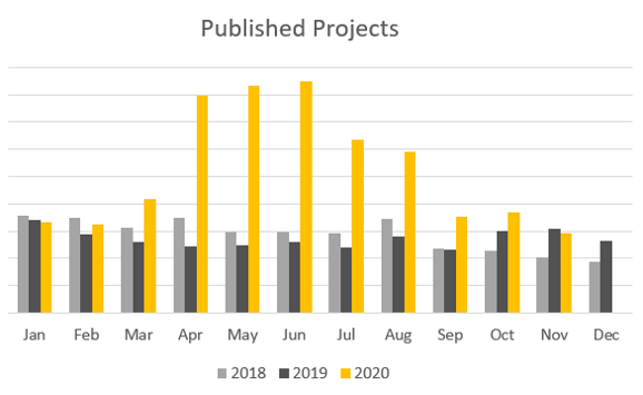 LEGO Ideas 2020 Published Projects Graph