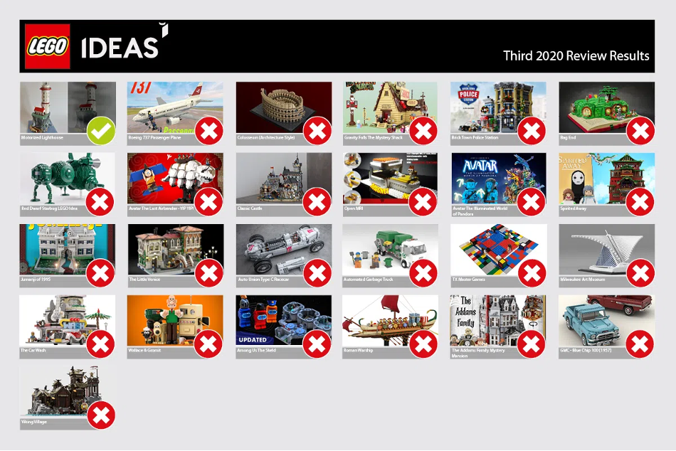 LEGO Ideas Third 2020 review results