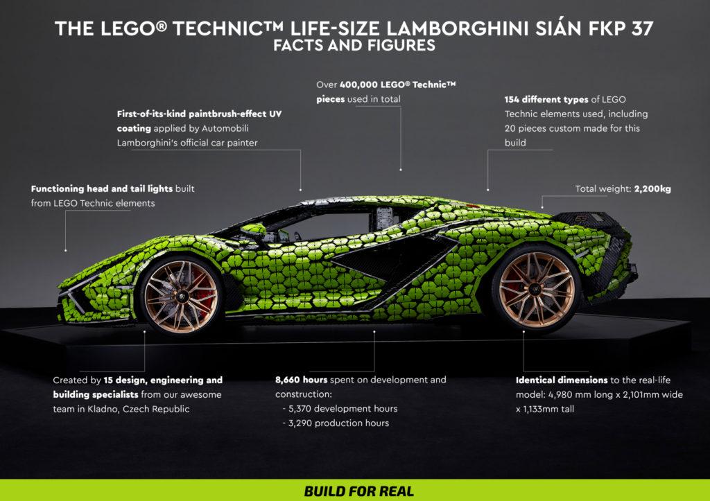 LEGO Lamborghini Sian Facts And Figures