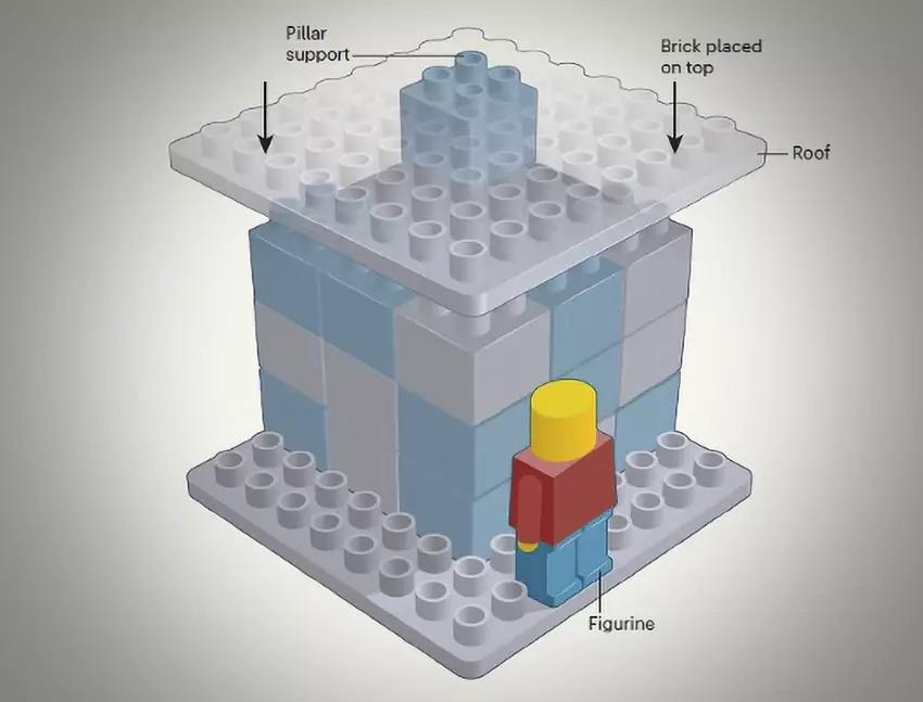 LEGO Research Uni Of Virginia