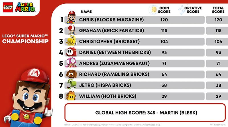 LEGO SUper Mario Championship Featured