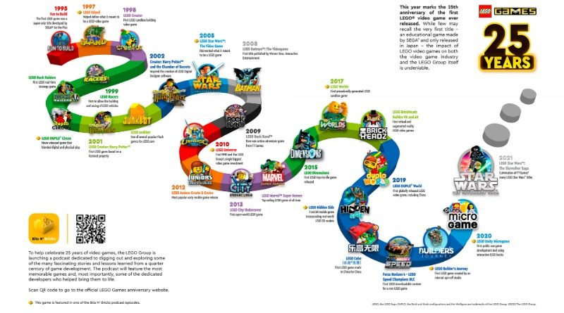 LEGO videogame 25 timeline featured