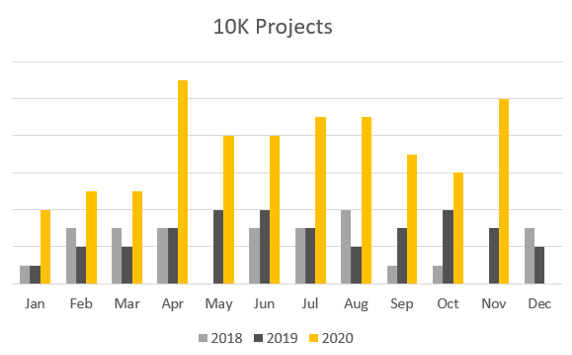 Lego Ideas 2020 10k Projects Graph