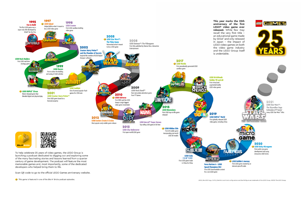 Lego Games 25 Years Timeline 2020 Highres
